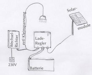 Funktion einer Photovoltaik Inselanlage
